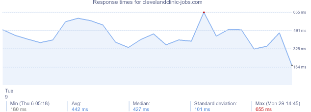 load time for clevelandclinic-jobs.com