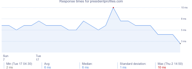 load time for presidentprofiles.com