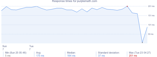 load time for purplemath.com