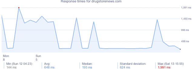 load time for drugstorenews.com