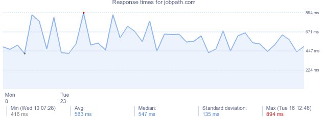 load time for jobpath.com