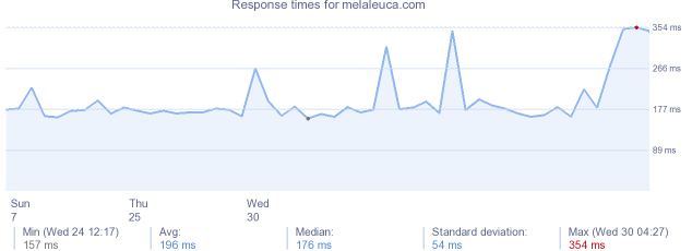 load time for melaleuca.com