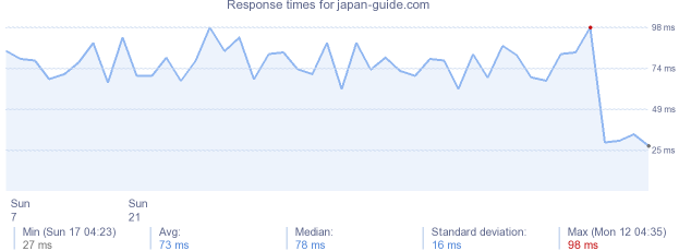 load time for japan-guide.com