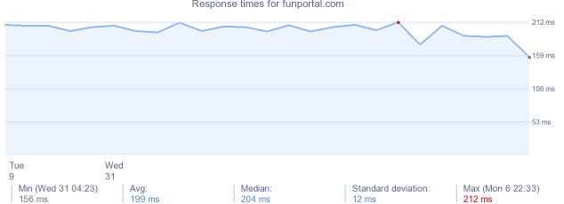 load time for funportal.com