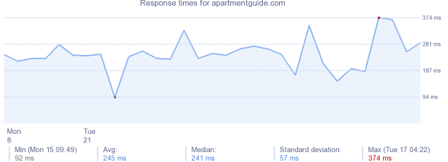load time for apartmentguide.com