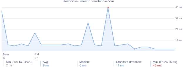load time for madehow.com