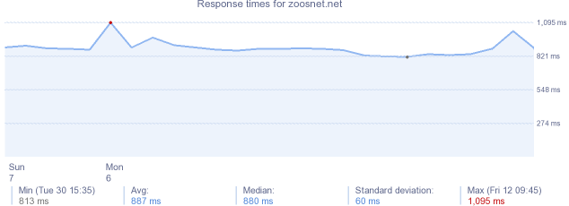 load time for zoosnet.net
