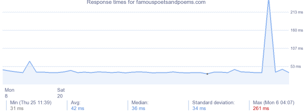 load time for famouspoetsandpoems.com