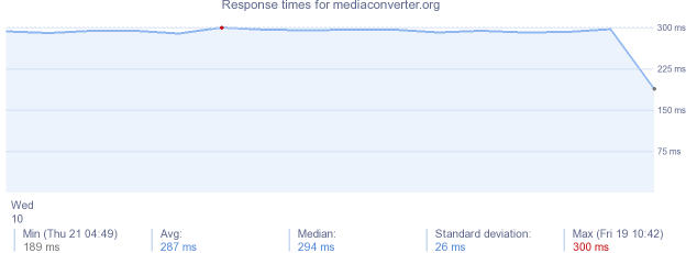 load time for mediaconverter.org