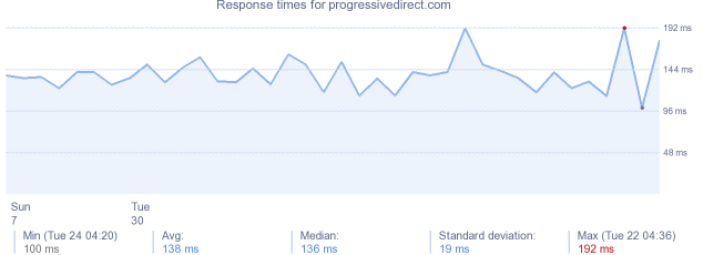 load time for progressivedirect.com