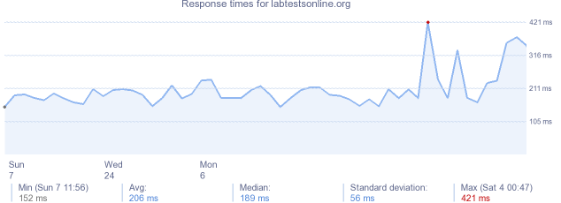 load time for labtestsonline.org