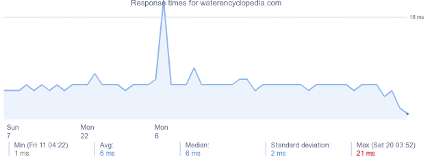 load time for waterencyclopedia.com