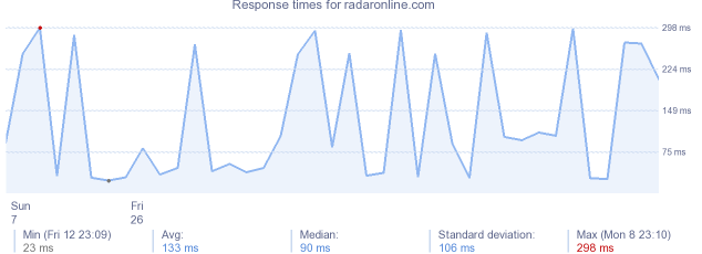 load time for radaronline.com