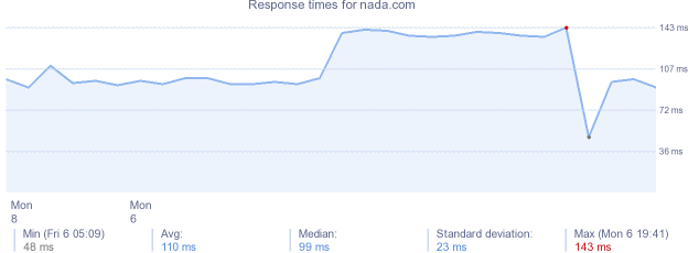 load time for nada.com