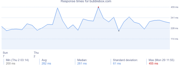 load time for bubblebox.com