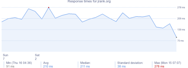 load time for jrank.org