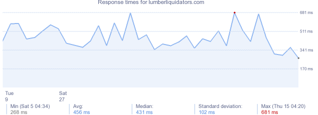 load time for lumberliquidators.com
