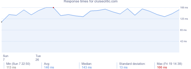 load time for cruisecritic.com