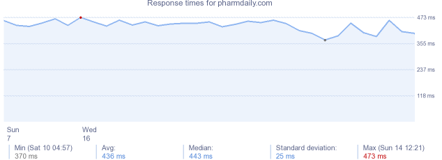 load time for pharmdaily.com