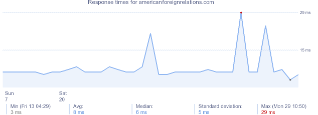 load time for americanforeignrelations.com