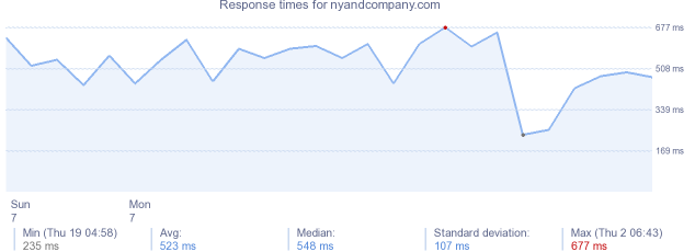 load time for nyandcompany.com