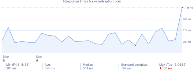 load time for reverbnation.com
