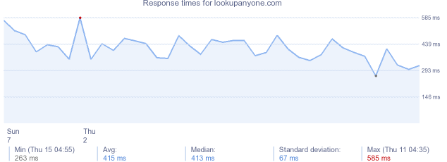 load time for lookupanyone.com