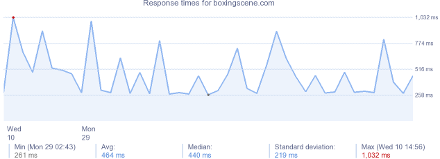 load time for boxingscene.com