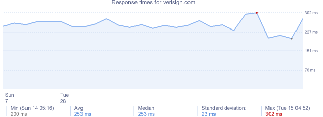 load time for verisign.com