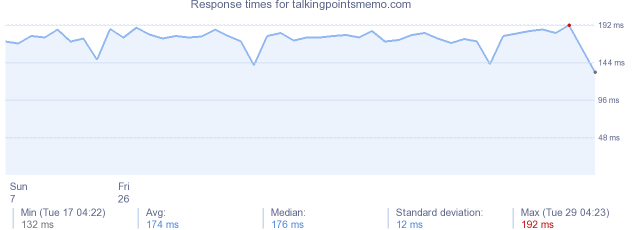 load time for talkingpointsmemo.com