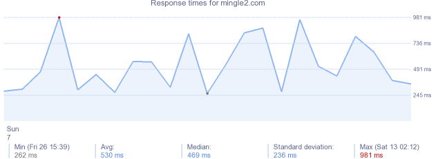 load time for mingle2.com