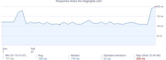 load time for magicjack.com