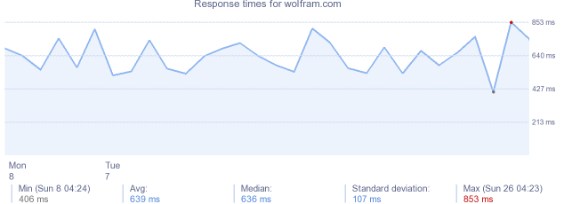 load time for wolfram.com