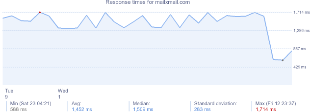 load time for mailxmail.com