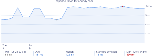 load time for ebuddy.com