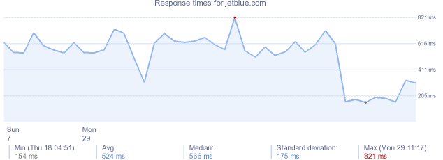 load time for jetblue.com