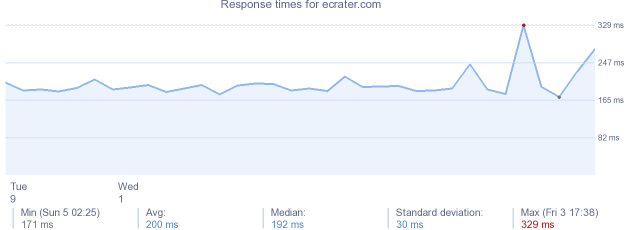 load time for ecrater.com