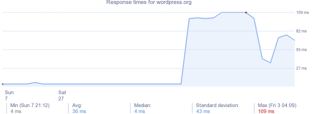 load time for wordpress.org