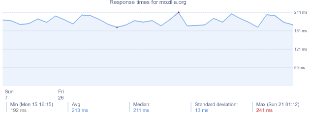 load time for mozilla.org
