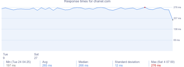 load time for chanel.com