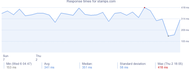 load time for stamps.com