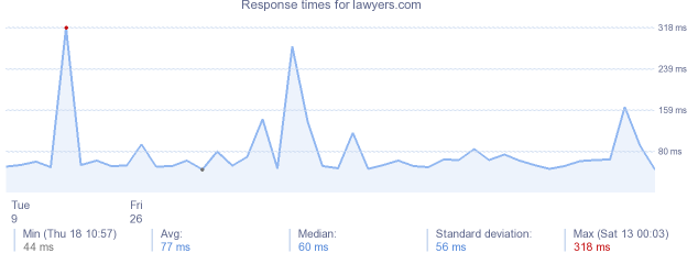 load time for lawyers.com