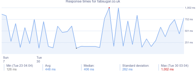 load time for fabsugar.co.uk