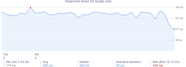 load time for tangle.com