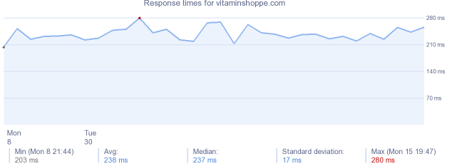 load time for vitaminshoppe.com