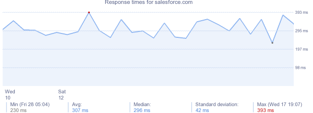 load time for salesforce.com