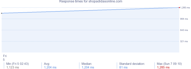 load time for shopadidasonline.com