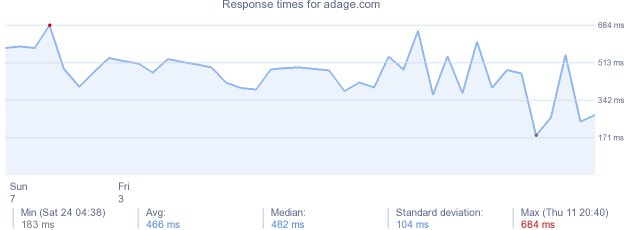 load time for adage.com