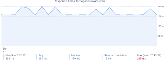 load time for topshareware.com
