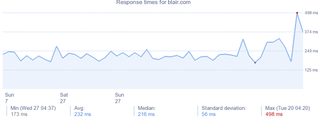 load time for blair.com